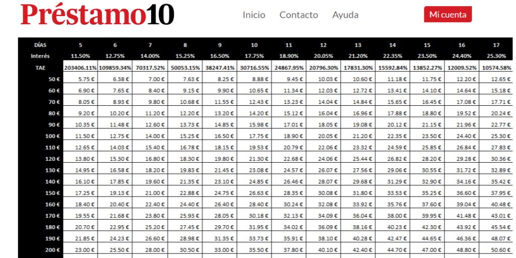 Todos los porcentajes TAE presentados en la página de Préstamo 10 superan el 20%.